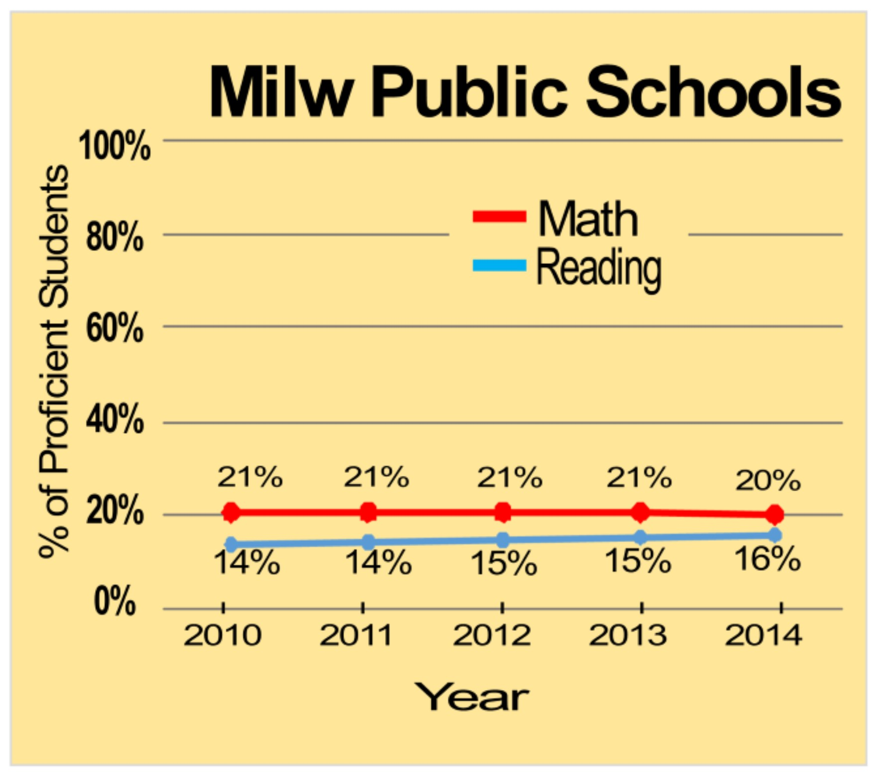 2010-2014 WI Knowledge and Concepts Exam Results for MPS Source: Wisconsin Dept. of Public Instruction website