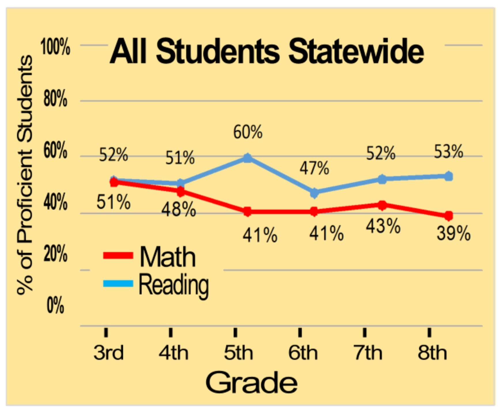 2010-2014 WI Knowledge and Concepts Exam Results for Wisconsin Public Schools Source: Wisconsin Dept. of Public Instruction website