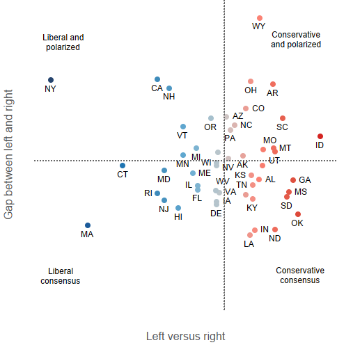 Left vs right vs can't agree: Ideology and polarization of state legislatures
