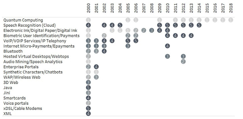 19 hype cycle technologies that stay on the horizon but never arrive.