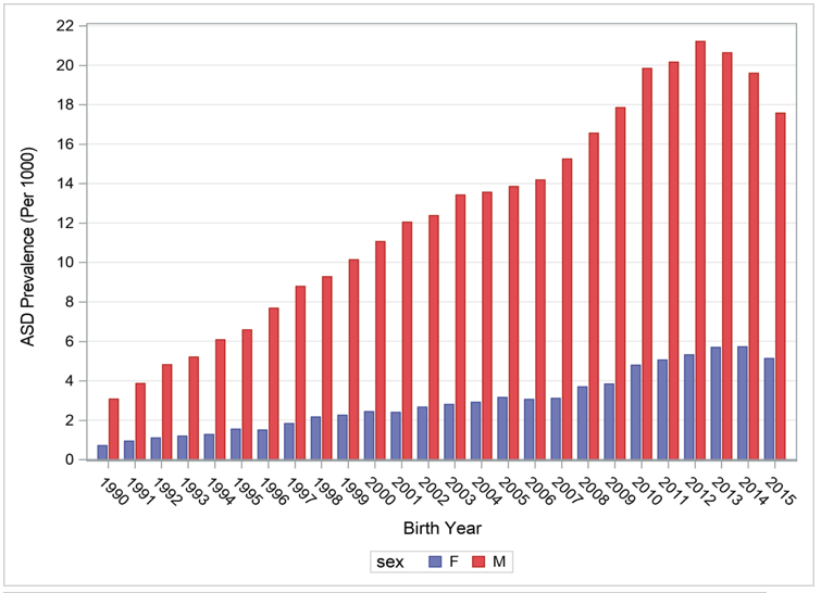 The autism tsunami, reflected here as prevalence in California, by birth year. Autism has become so prevalent that more than 2% of boys born in California in 2012 have ended up as autism cases in the Department of Developmental Services. The drop-off after 2012 births reflects the lag of cases entering the system, not a decrease in prevalence. (Source: California Department of Public Health, based on DDS data)