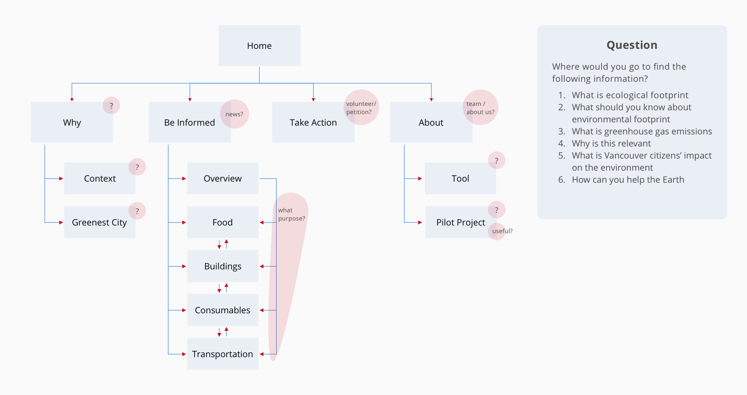 Initial sitemap and test questions. Pink annotation are areas users were confused.