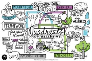 quadrants-storyboard-small-changes-big-shifts.png
