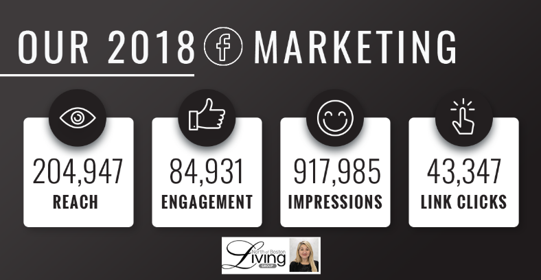Facebook to Reach Buyers - We'll advertise your home on Facebook to reach 10,000+ people and be sure to highlight your home's best features. This strategy helps engage buyers in a compelling way.