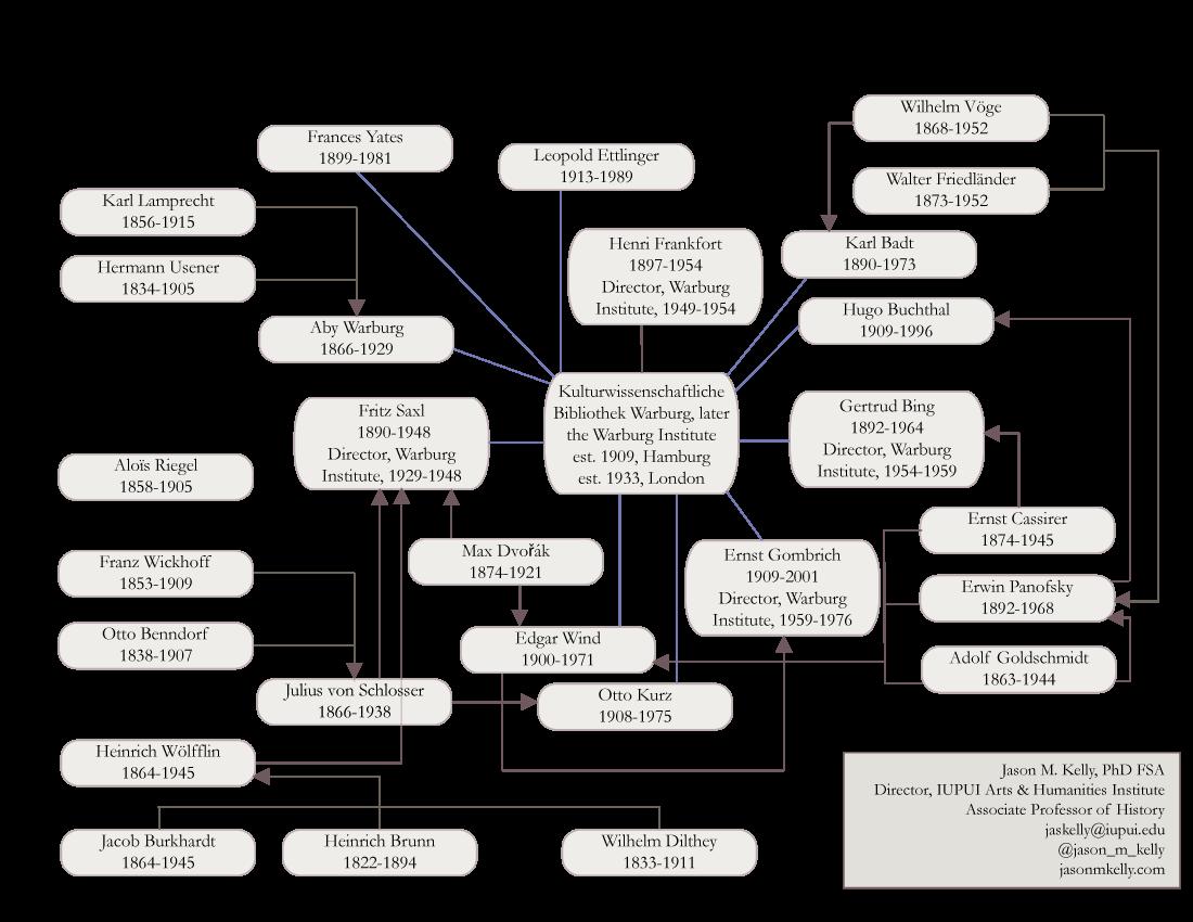 The Warburg Network