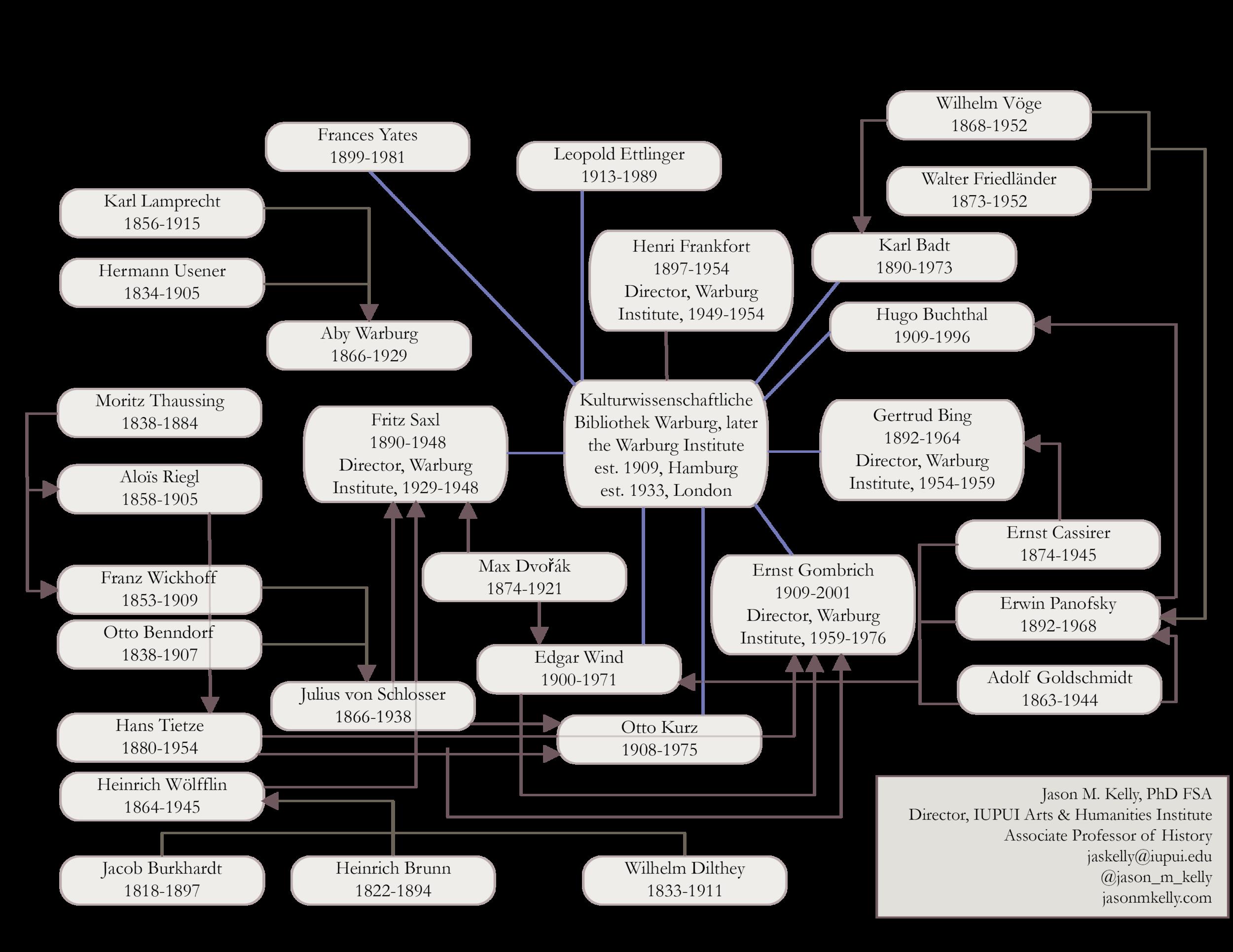 The Warburg Network v. 1.1