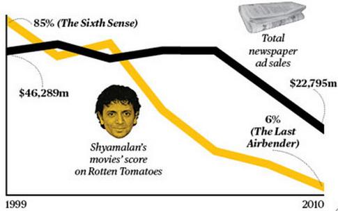 "Vali Chandrasekaran, ""Correlation or Causation?"" Bloomberg Businessweek (December 1, 2011),  https://www.bloomberg.com/news/articles/2011-12-01/correlation-or-causation ."