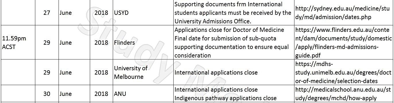 University Application Deadlines 5