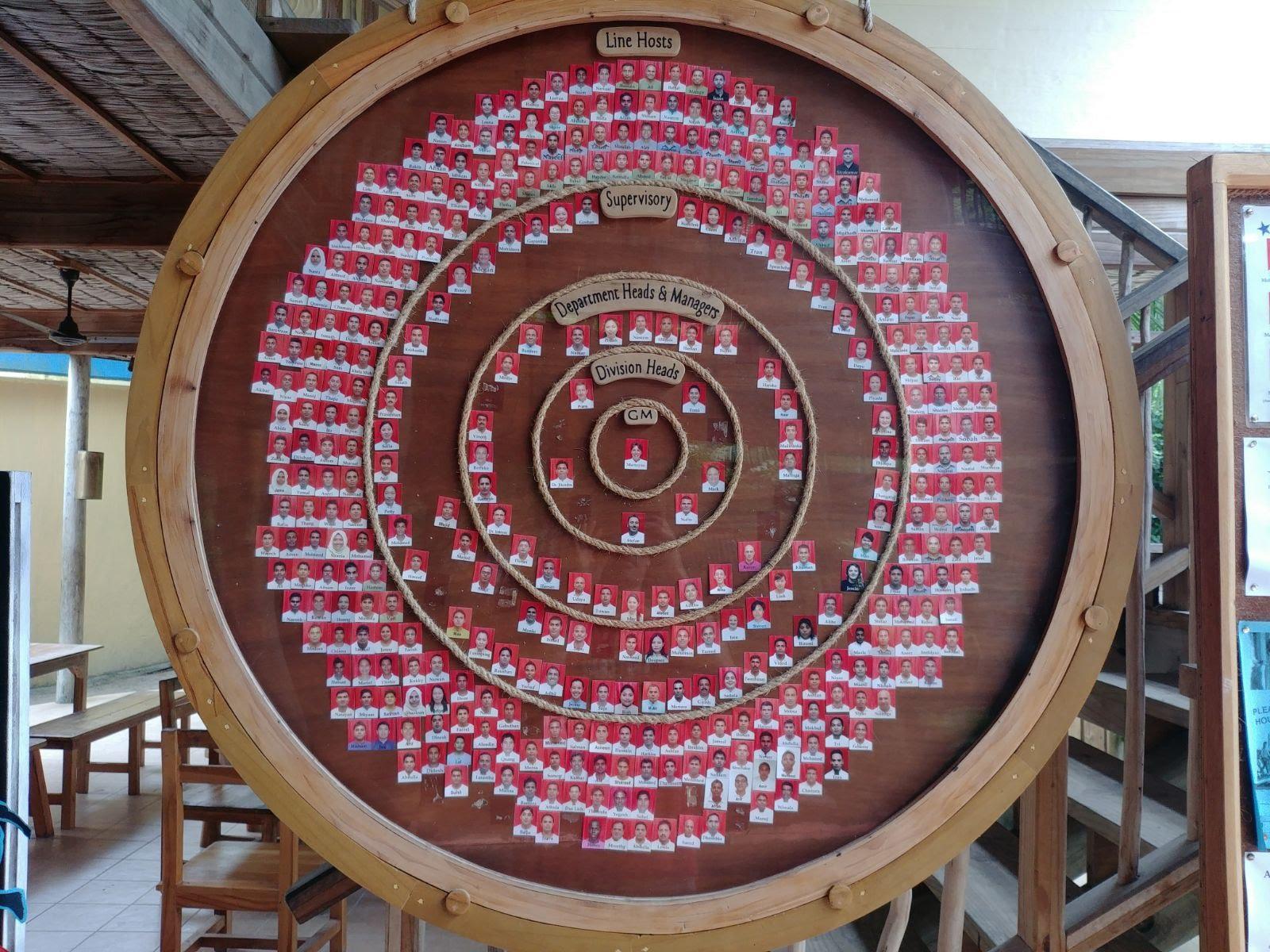 The wheel of staff members