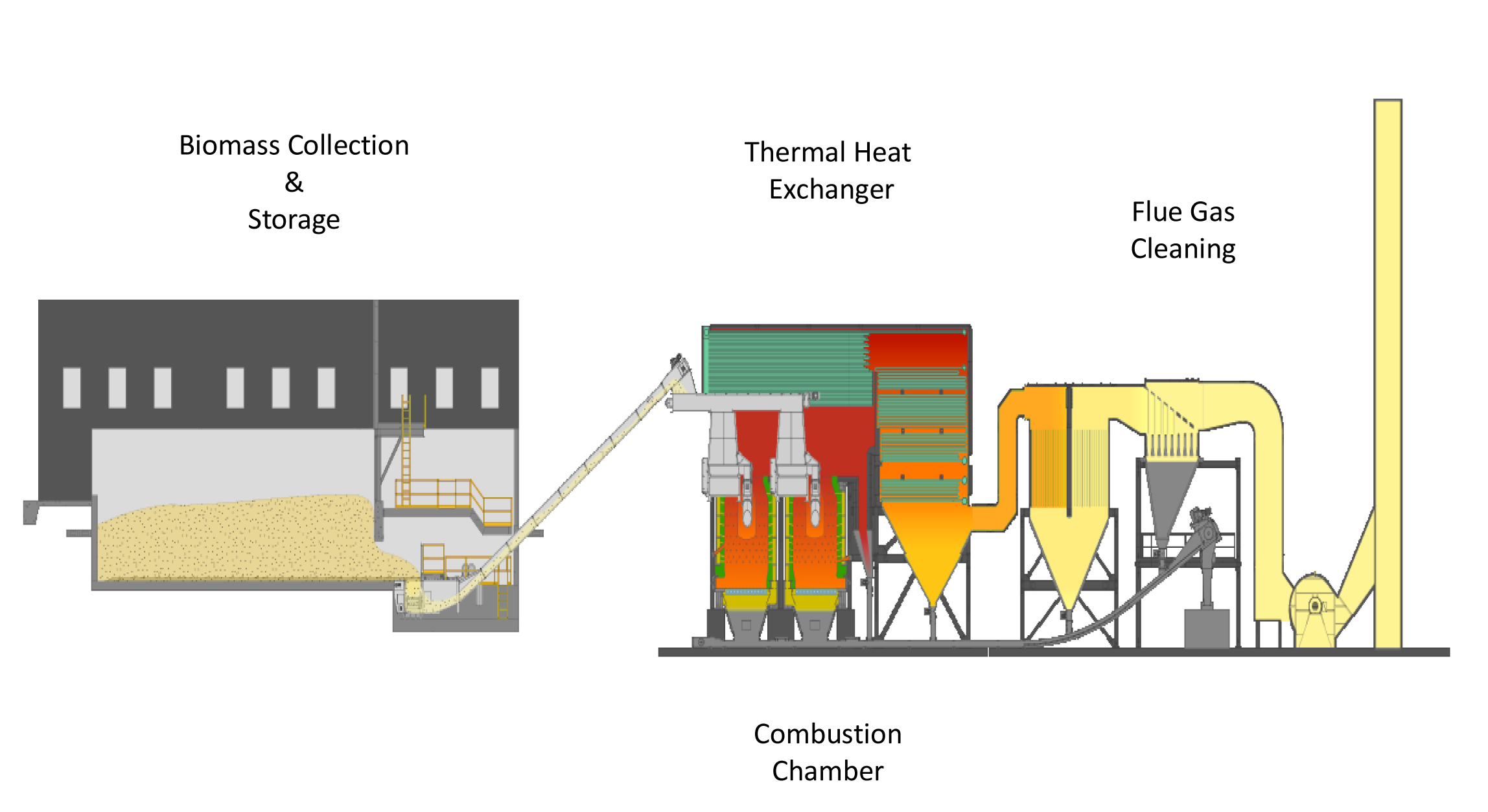 Dual Cylinder Cobustion Chamber Boiler Configuration : (Drawing courtesy of Wellons Canada)