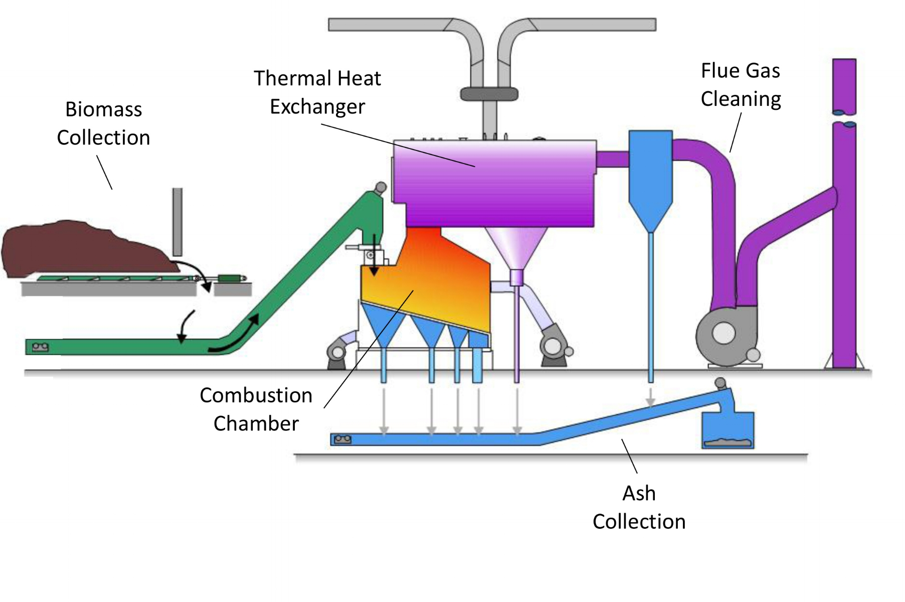 Step Grate Boiler Configuration : (Drawing courtesy of KMW Energy Canada)