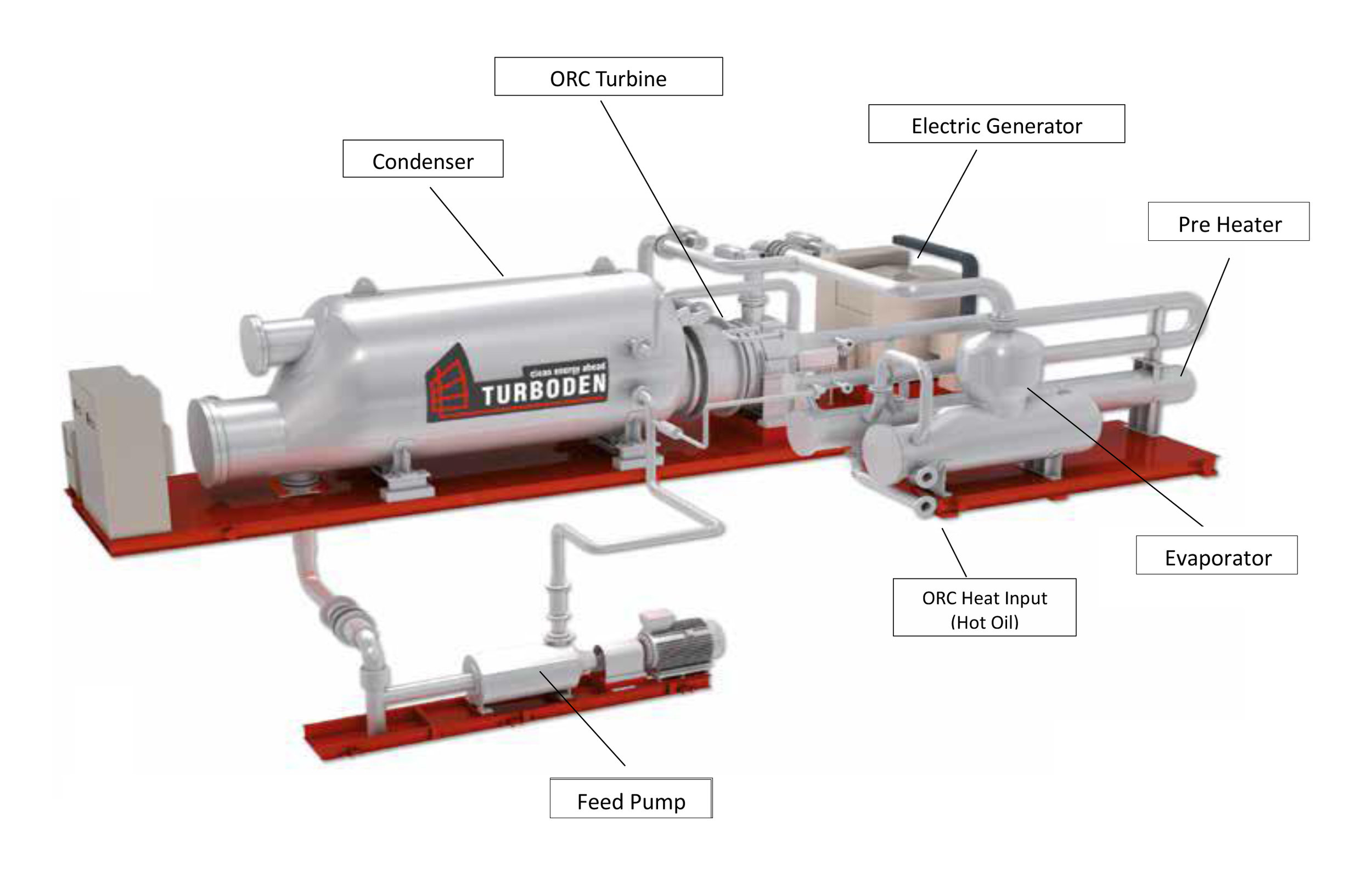 Turboden Organic Rankin Cycle Configuaration: (Picture courtesy of Turboden )