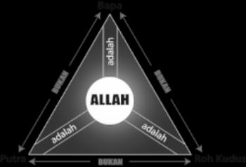 Terjemahan konsep Trinitas