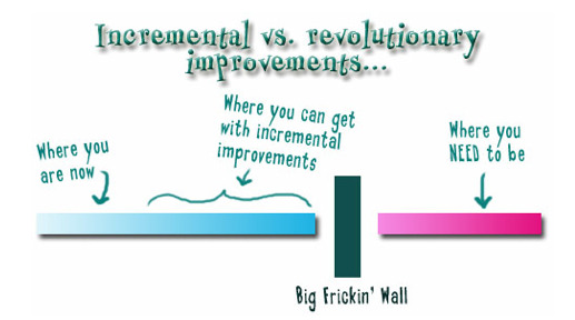 Incremental vs Revolutionary improvement, via Kathy Sierra's blog,  Creating Passionate Users