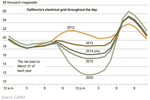 """The Electric Grid Load """"Duck Curve"""" Predicted and Confirmed by the California Independent System Operator (CAISO)"""