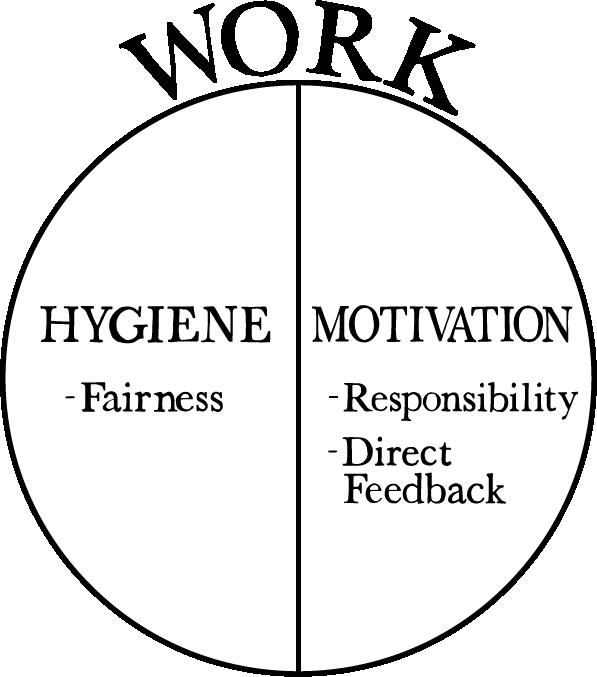 Herzberg updated motivation model