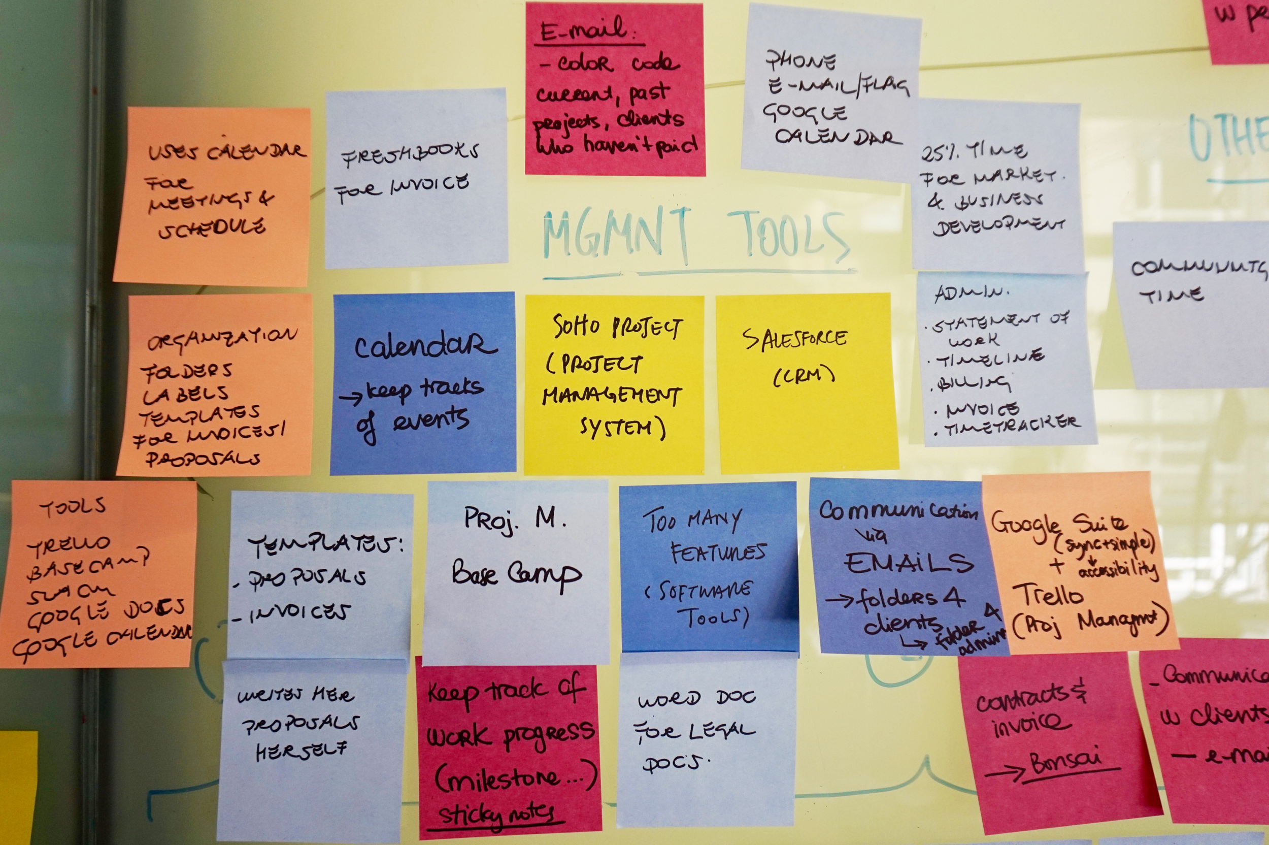 Process: Project management