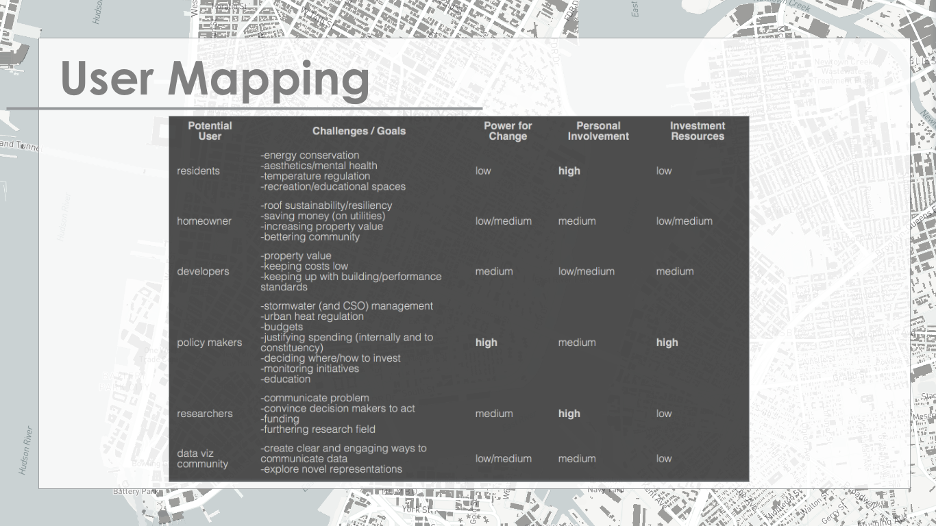 Preliminary User Mapping