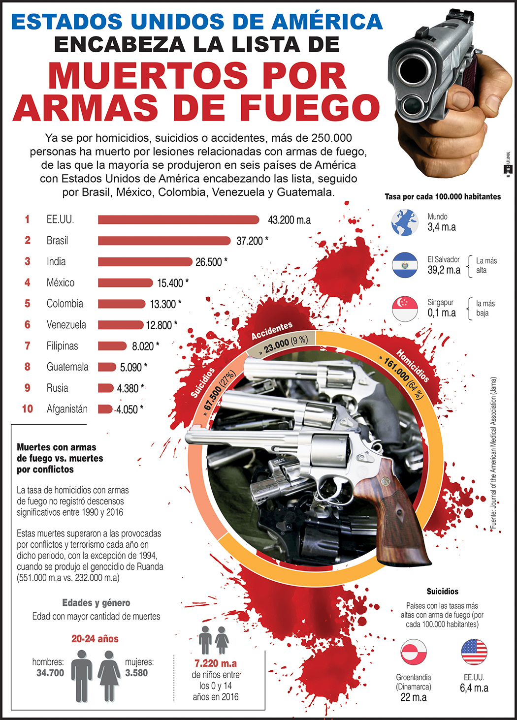 muertes Armas de fuego - OCT 2018.jpg