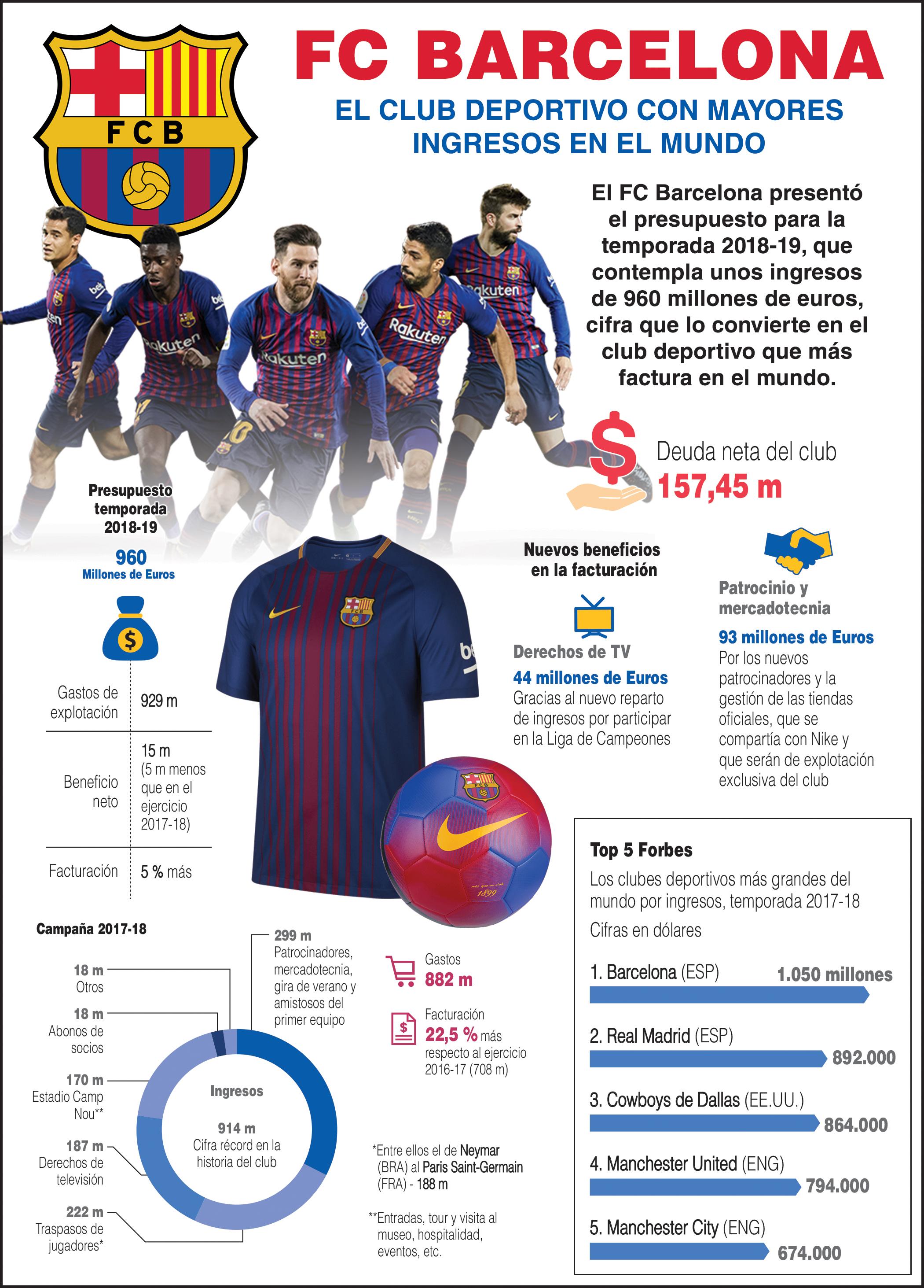 Barca Mas ingresos - DIC 2018.jpg