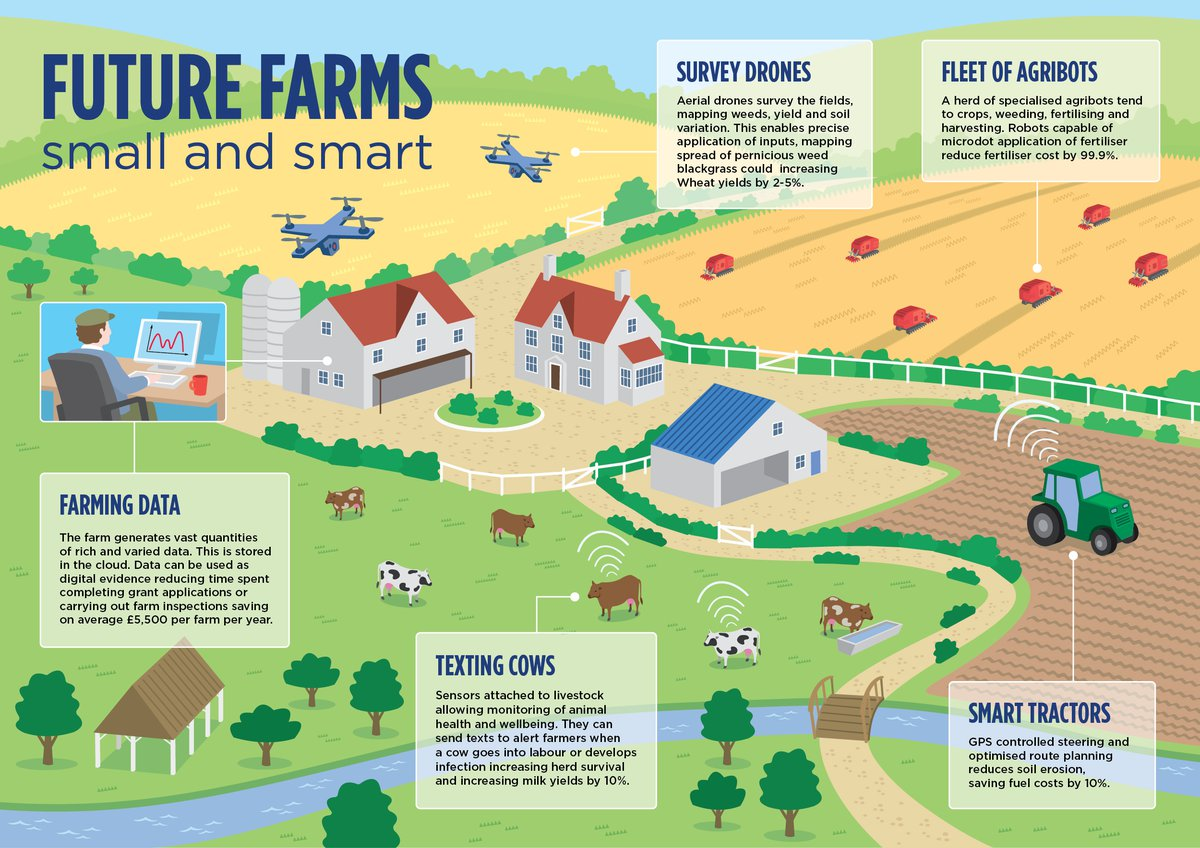 future_farms_infographic_precision_agricultur.width-1200_HfYrKYp.jpg