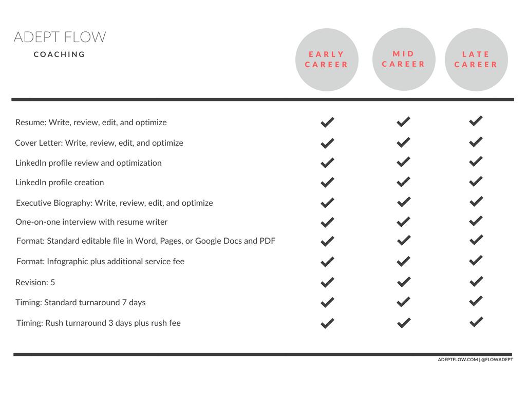 Adept_Flow_Resume_Services_Comparison_Grey.png