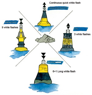 When sailing in a marina, there are directional buoys which indicate which side you should steer clear of. These are useful for any sailors to navigate safely.