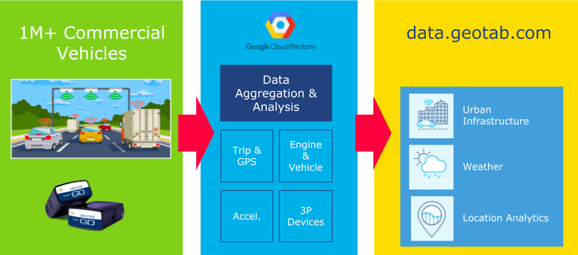 Geotab's GCP infrastructure for scaling data solutions (Source:  Geotab )