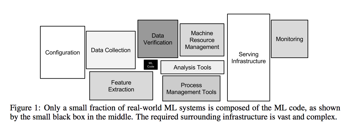 "Oft quoted figure from the well-circulated paper : ""Hidden Technical Debt in Machine Learning Systems"""
