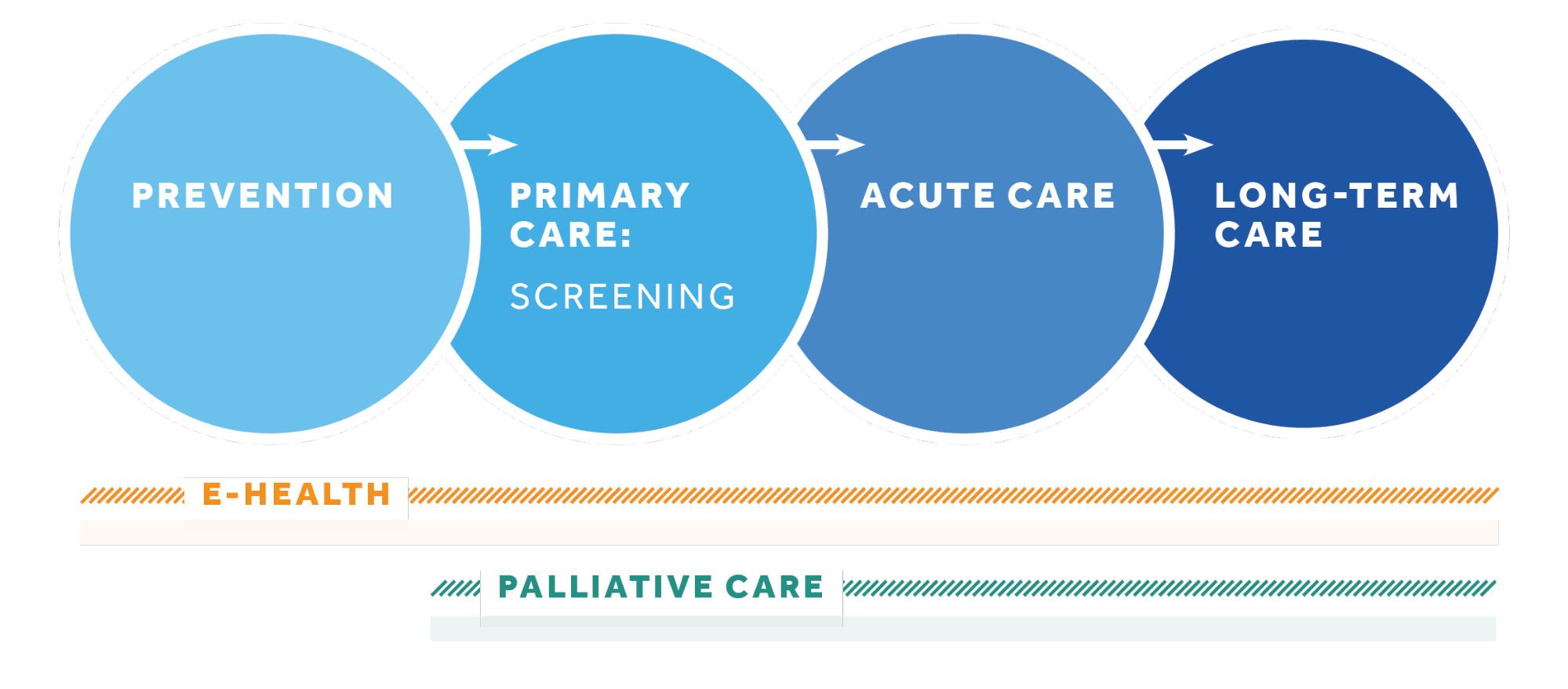 Cutting across the continuum of care (Source:  Centre for Effective Practice )