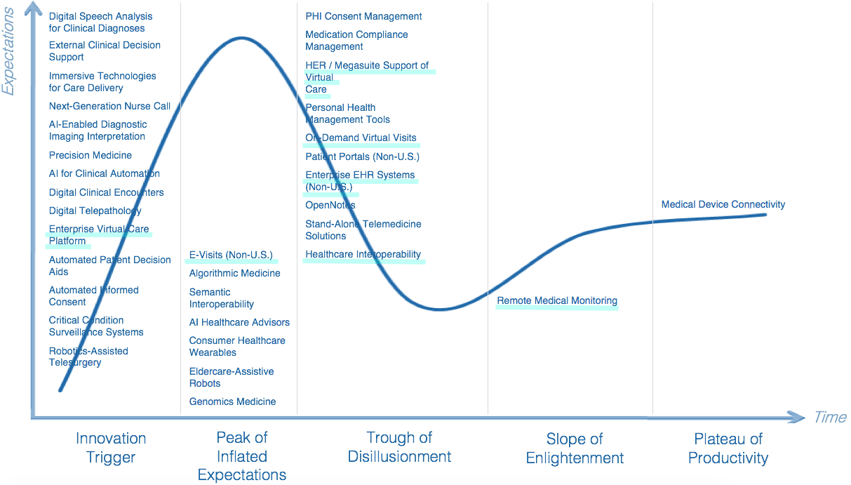 Hype Cycle for Digital Care Delivery including Telemedicine and Virtual Care in 2018 (   Source: Gartner   )