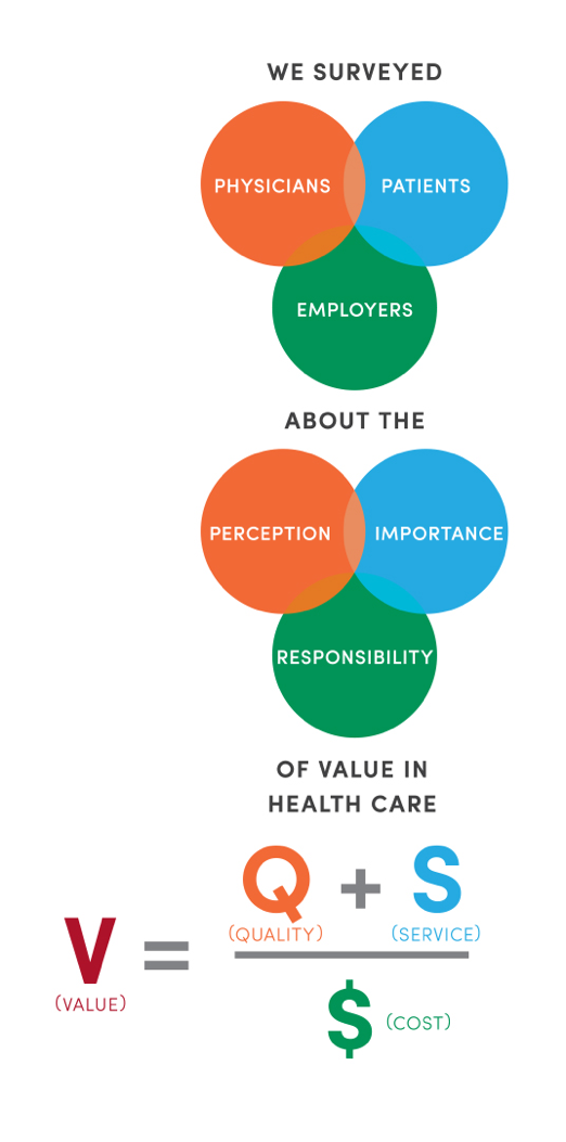 The State of Value in U.S. Health Care  survey in 2018 (Source:  University of Utah Health )