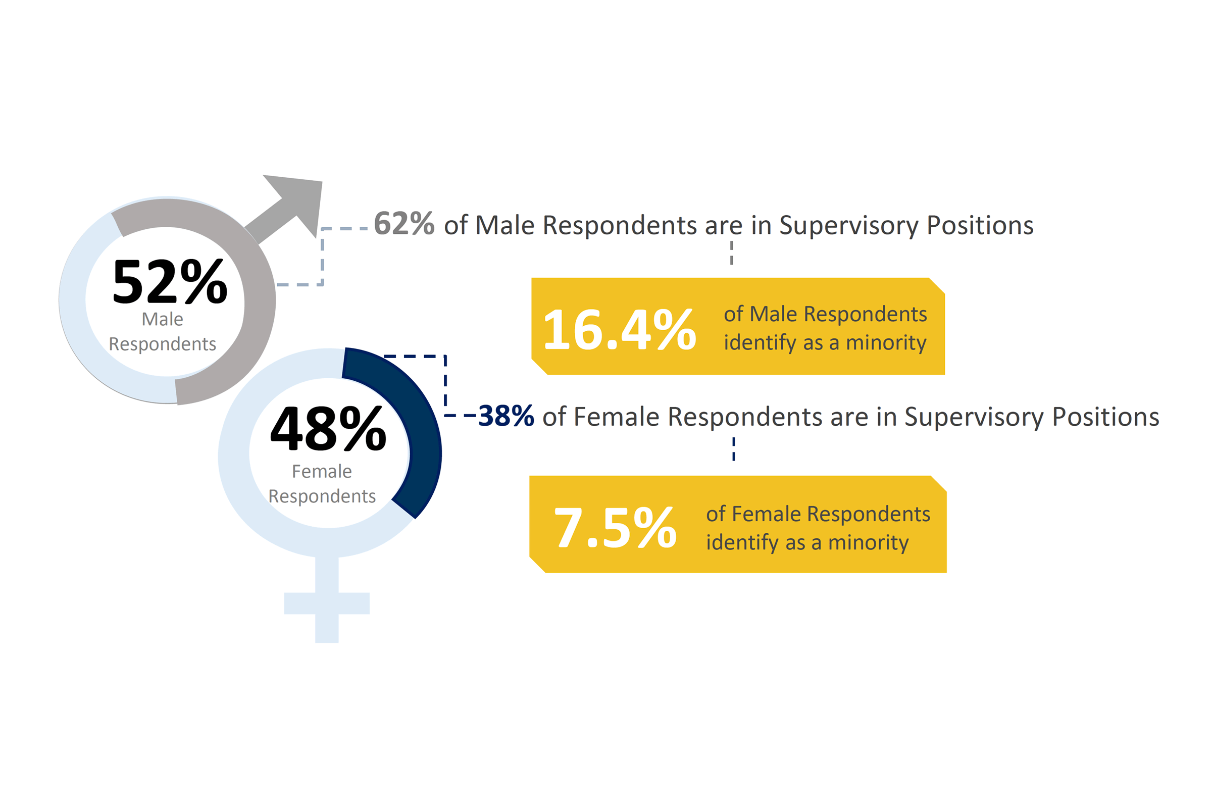 Gender breakdown chart