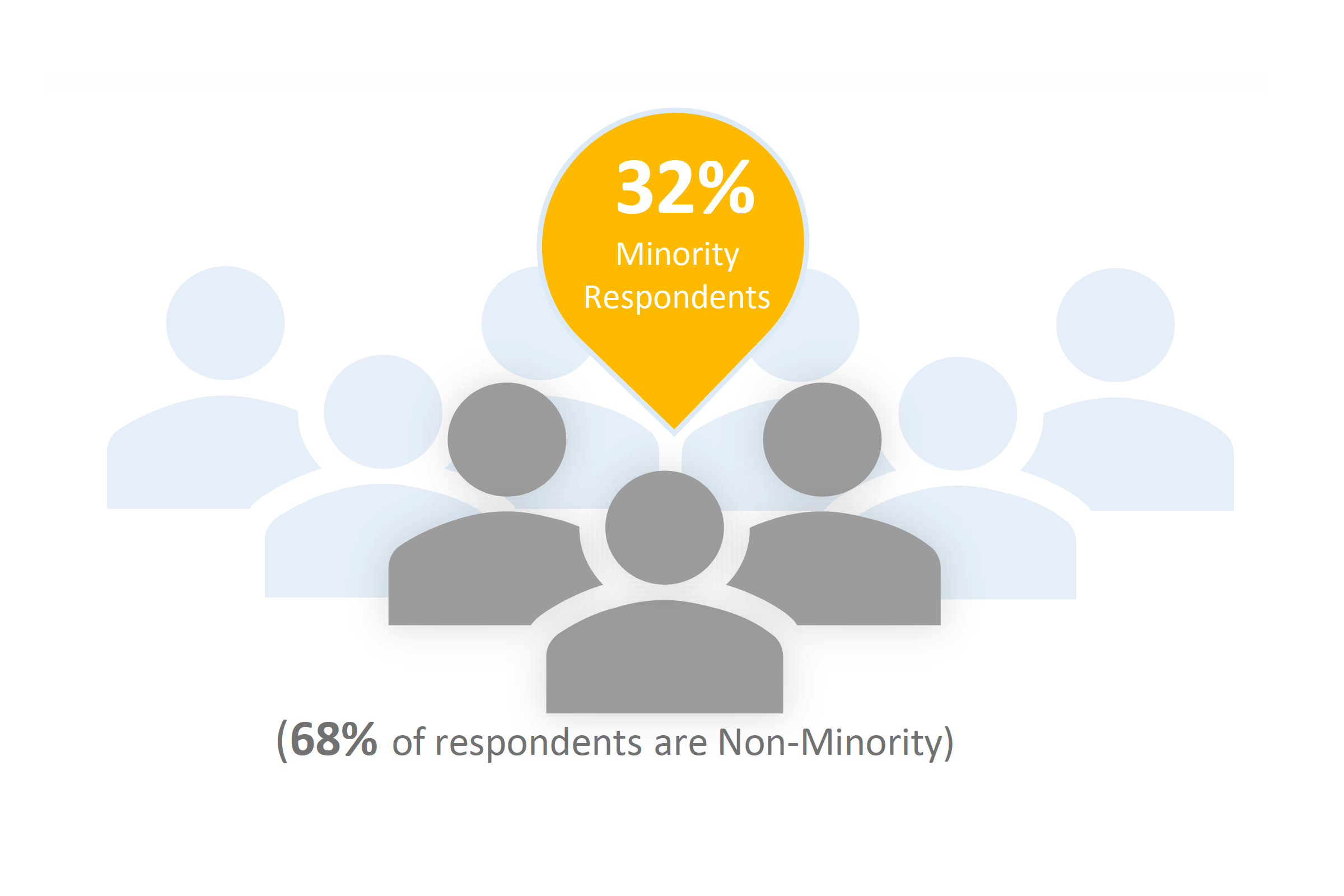 32 percent minority respondents graphic