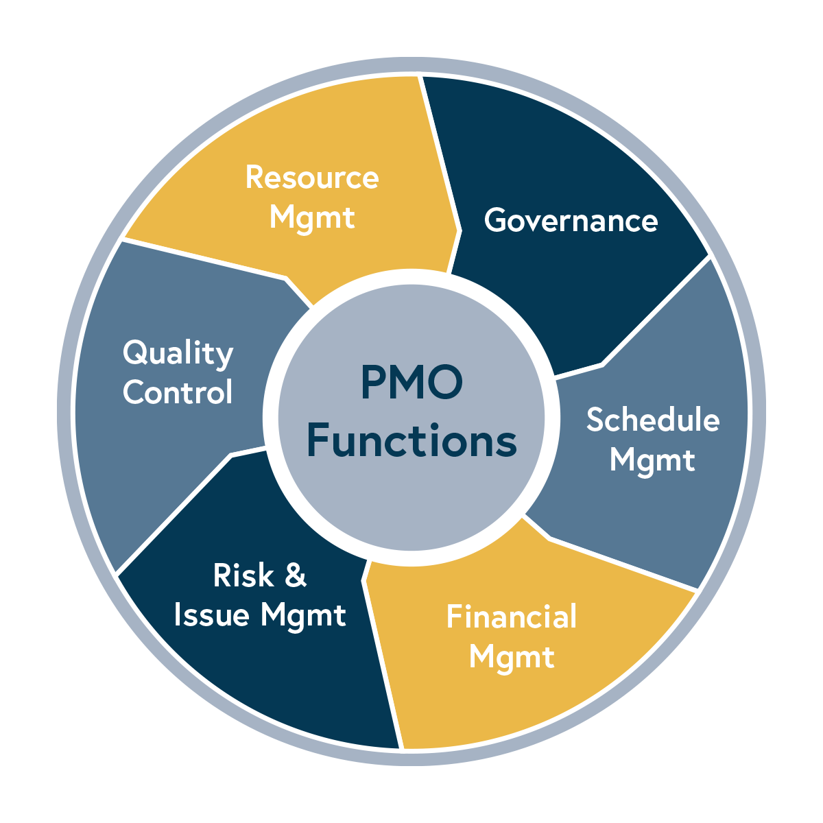 PMO Functions Chart
