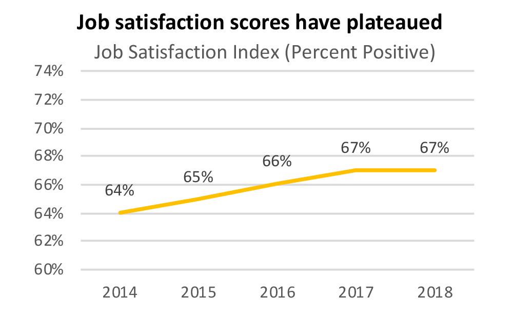 JobSatisfactionScores.png