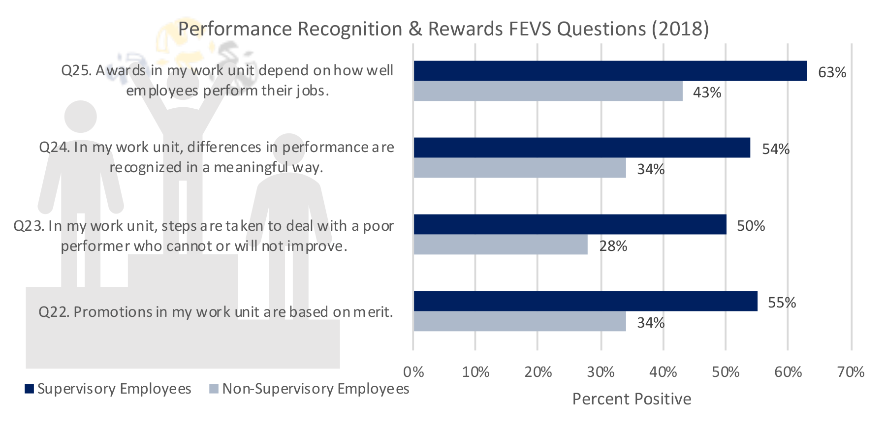 Performance Recognition & Rewards FEVS Questions (2018)