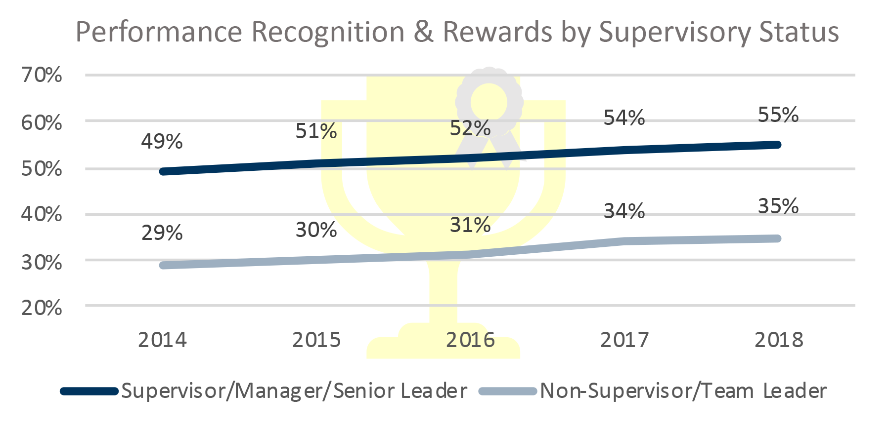 Performance Recognition & Rewards by Supervisory Status