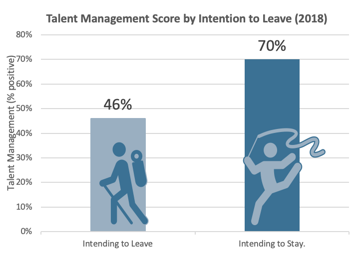 Copy of Sept 2019 FedViews - Talent Management Intending to Leave