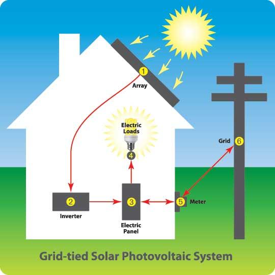 PL_How_Solar_PV_Works_tags.jpg