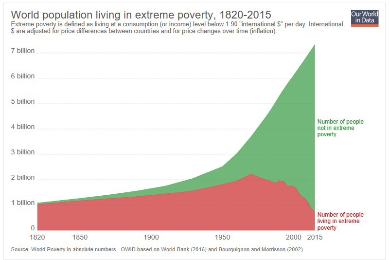Despite rapid population growth, even the absolute number of people in extreme poverty has been cut in half in the past 50 years.