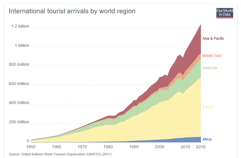 And with all that free time and information, more and more and more humans are able to travel and explore the world.