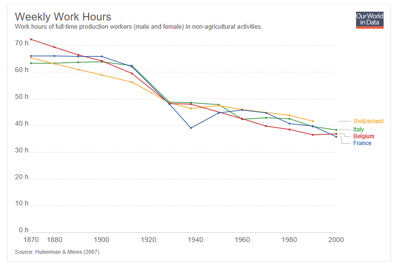 We're working less and less. allowing for more and more leisure time.