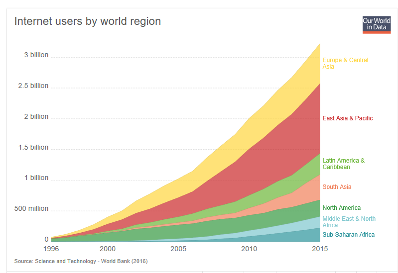 Oh, and half of humanity now has access to a vast sea of information. Almost no one had that 20 years ago.