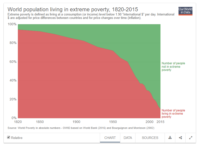 The proportion of humans living in extreme poverty has fallen precipitously from about 75% to about 15% in the past 100 years.
