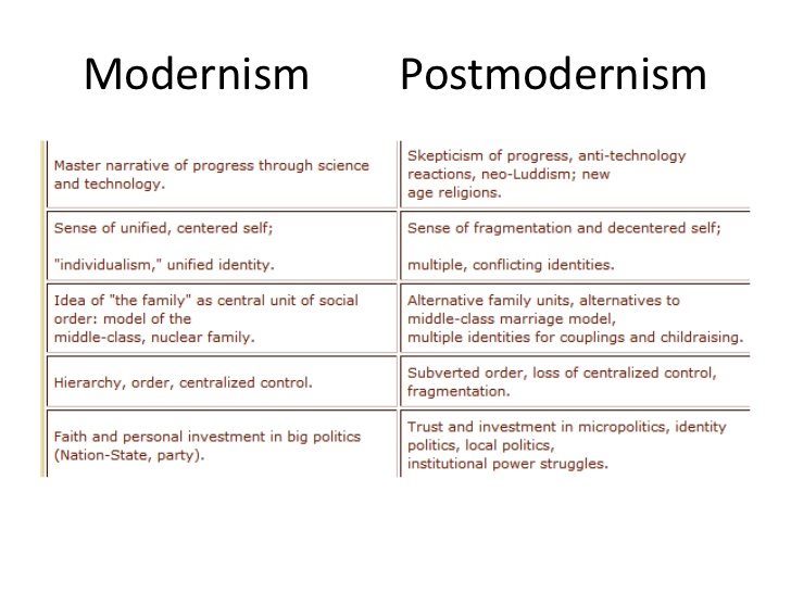 Pinterest has all the answers to Modernism and Post-modernism:  https://www.pinterest.com/pin/35114072072277671/