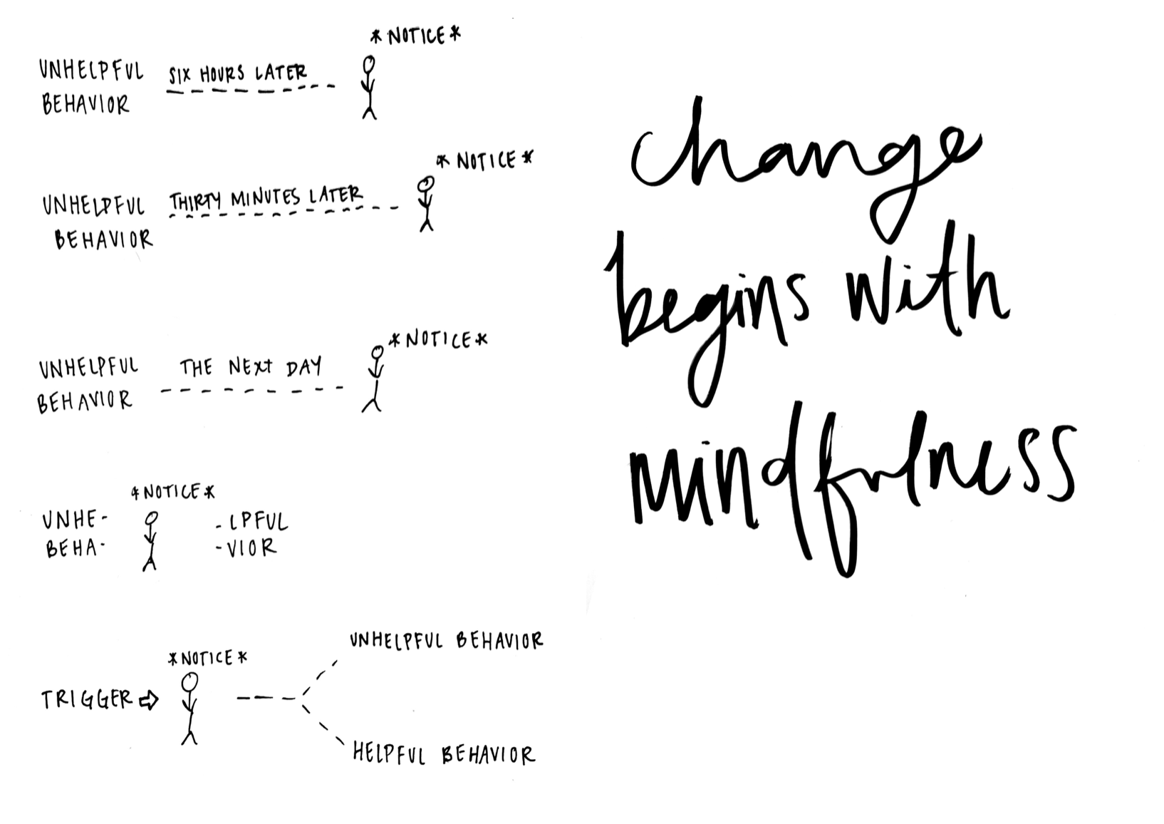 change begins with mindfulness