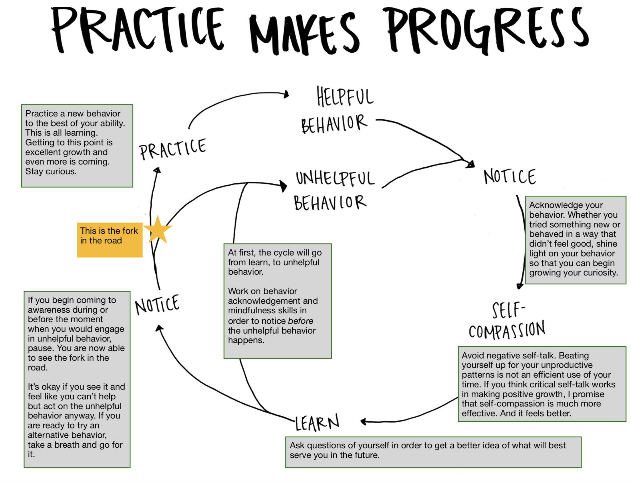 progress practice cycle