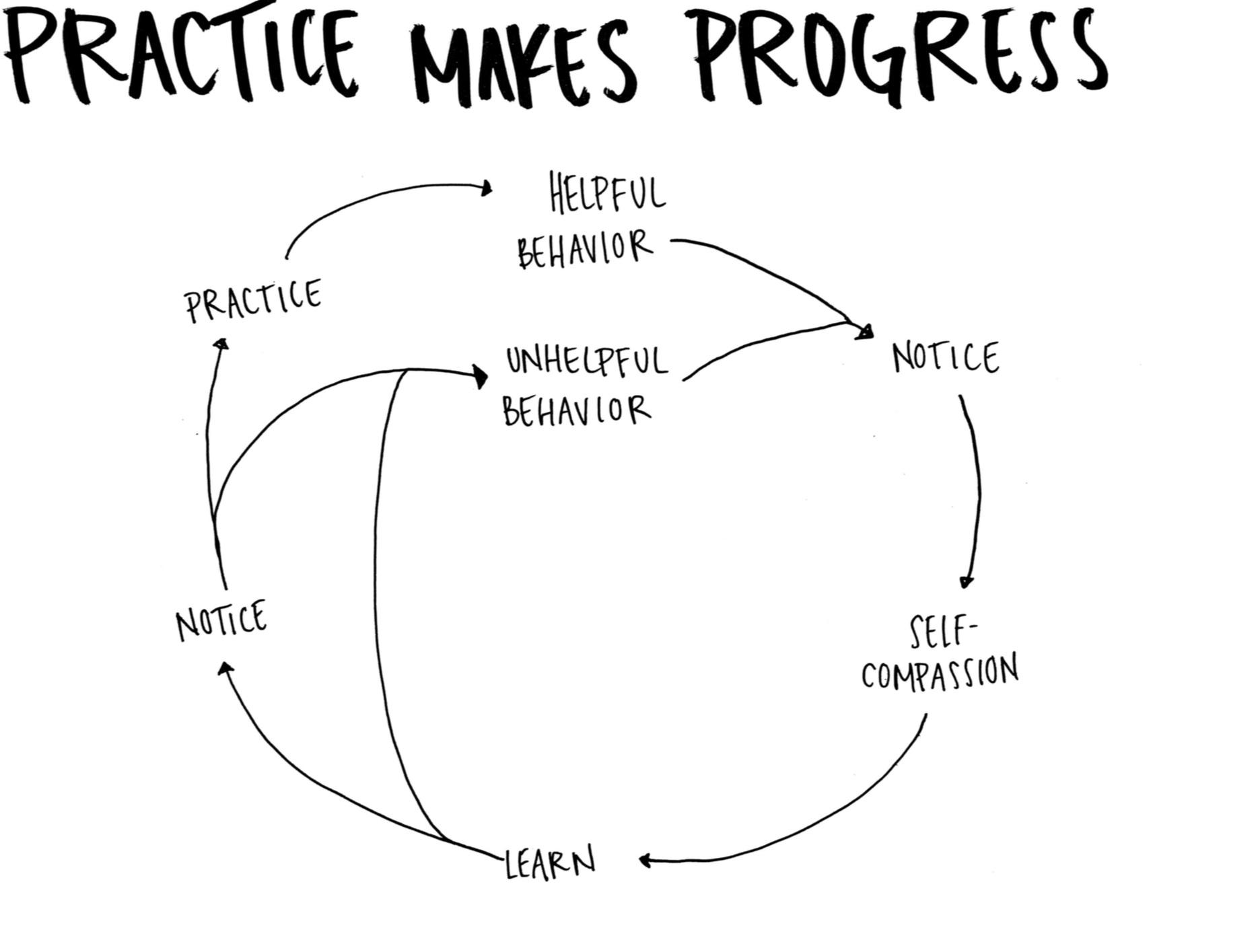 progress+practice