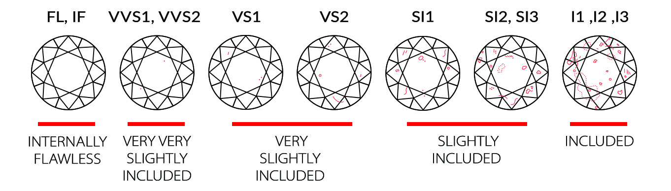 Organic Diamonds primarily sells diamonds VS2 and better.